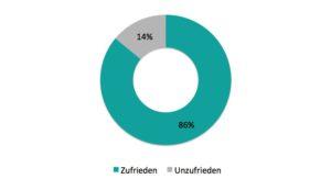 Diagramm 86% Juristen sind mit ihrem Job zufrieden und 14% sind unzufrieden