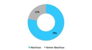 Diagram 78% schaffen einen Abschluss und 22% schaffen keinen Abschluss