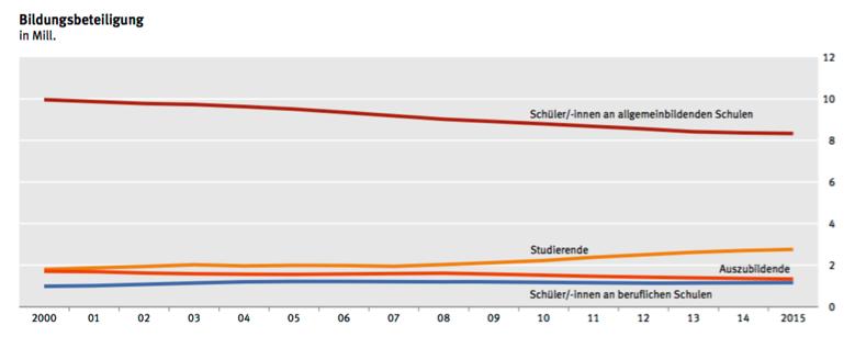 Diagramm Statistisches Jahrbuch Bildungsbeteiligung