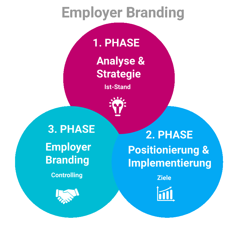 employer_branding_in_drei_phasen_schaubild