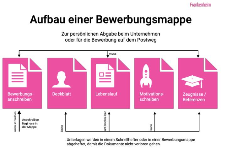Aufbau-Bewerbungsmappe-Bewerbungsanschreiben-Deckblatt-Lebenslauf-Motivationsschreiben-Zeugnisse