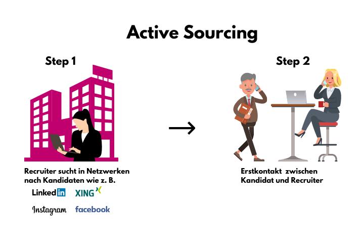 Active-Sourcing-Grafik-1