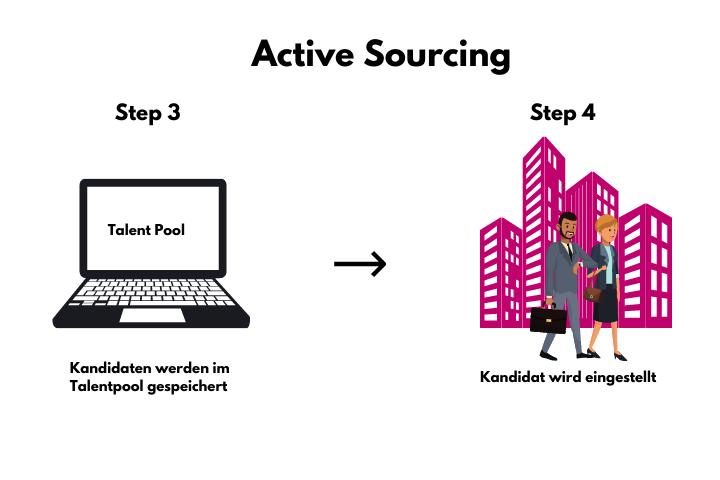 Active-Sourcing-Grafik-2