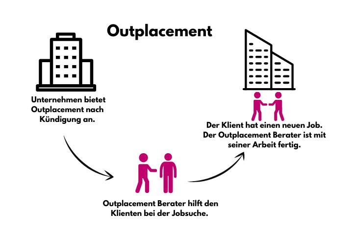 Outplacement - Arbeitsablauf
